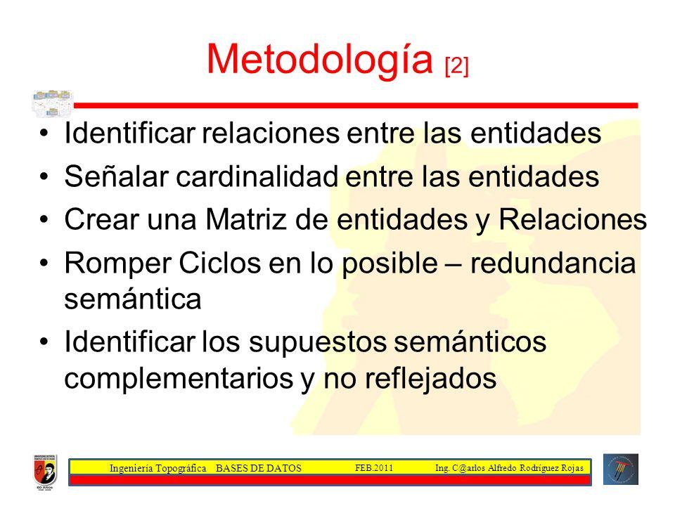 Metodología [2] Identificar relaciones entre las entidades